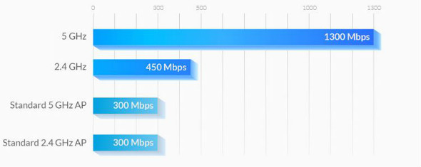 Blog-Enterprise-Wireless-802-11ac-Performance